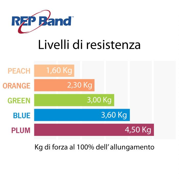 RepBand Livelli di Resistenza it